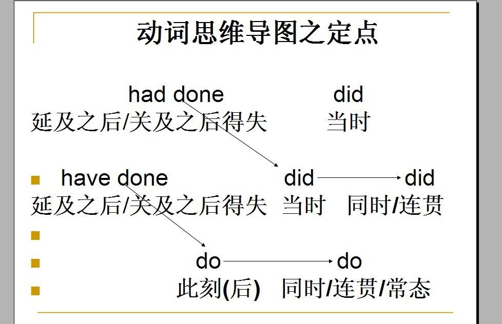 关于思维导图_语法_英语_高三_简单学习答疑网