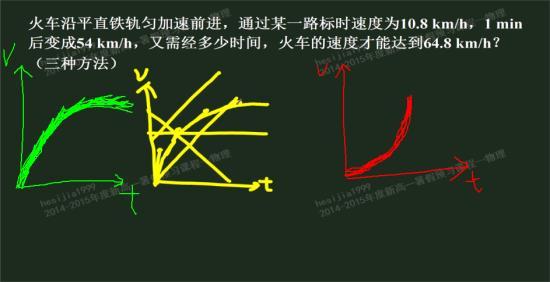 如果对绿色笔画的曲线的描述是 加速度不断