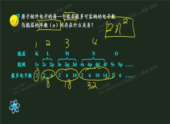 而铁的原子结构示意图为2