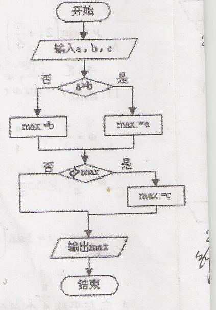 数学程序框图