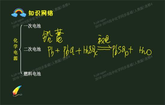 有高好,高中中所有需要背的方程式?天津西青老师图片