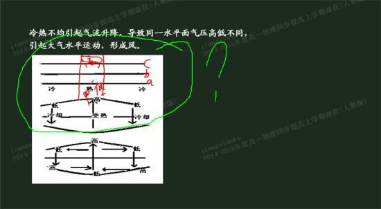 为什么还说垂直方向上,近地面气压值高于高空气压值?图片