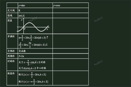 老师 要一份数学必修四三角函数部分的 函数变换的讲义和例题 ps附上